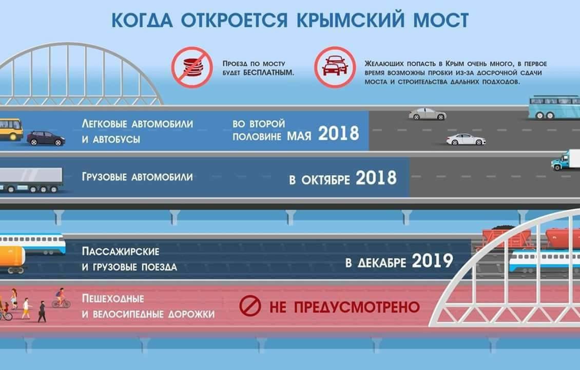 Крымский мост когда открытие
