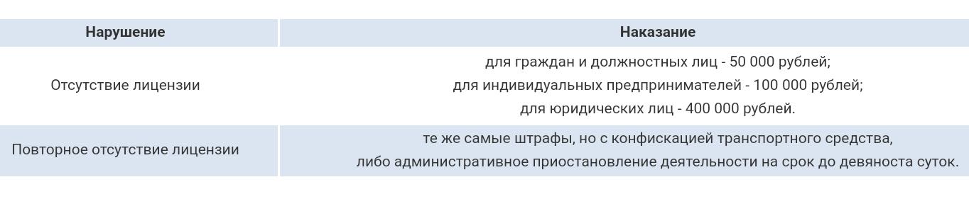 лицензирование перевозок автобусами